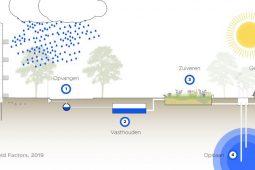 Ondergrondse waterberging maakt stedelijk gebied klimaatbestendig