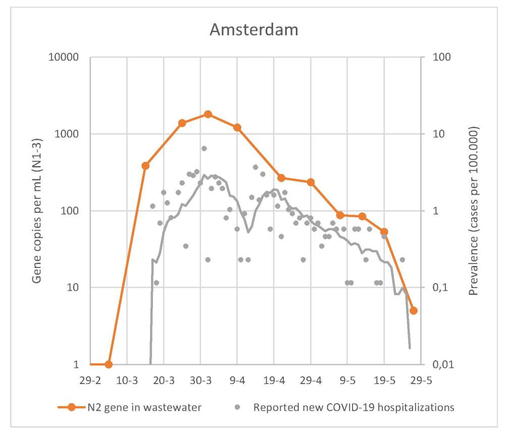 Graph illustrating the Corona RNA concentration in sewage (orange) and the number of Corona hospital admissions in Amsterdam (source:77 KWR research data)