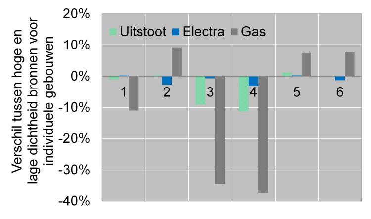 Effect van het verkleinen van de bronafstanden op energiegebruik en uitstoot van zes gebouwen uit de simulaties