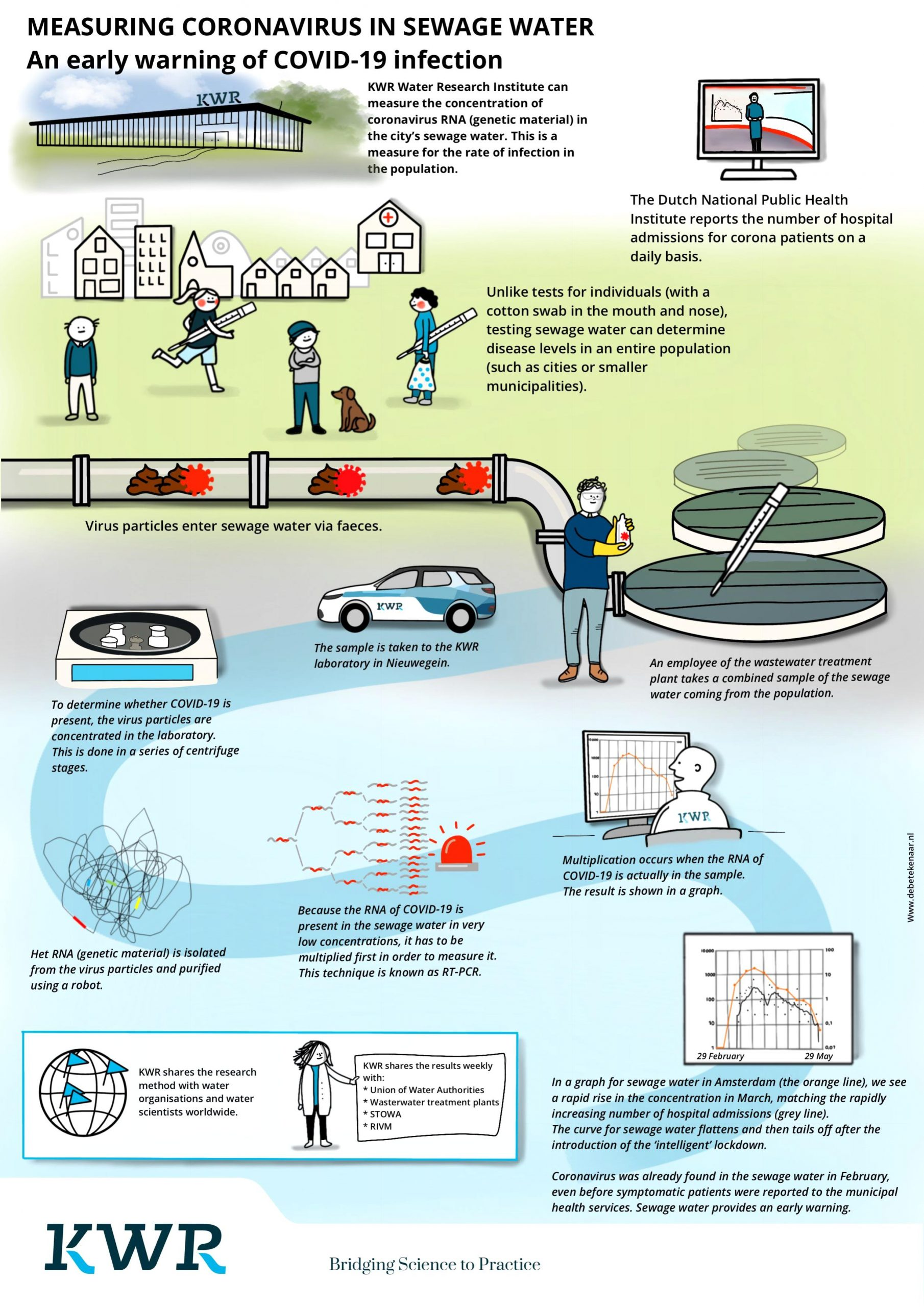 Covid-19 sewage research explained in images
