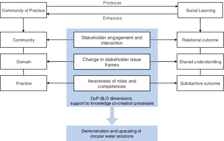 Evaluation framework for analysing social learning outcomes in CoPs
