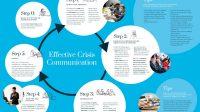 Doeltreffende communicatie tijdens een crisis: COVID19