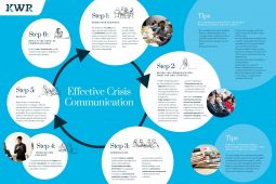 Communication during a Crisis: COVID19