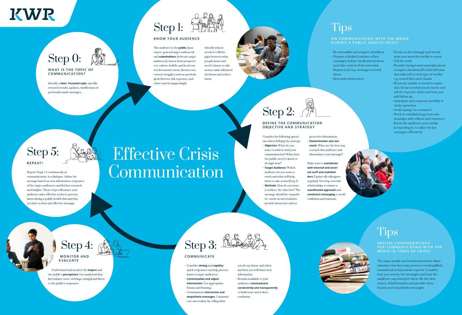 Dit overzicht van achtereenvolgens te doorlopen stappen biedt een handvat voor communicatie tijdens een crisis