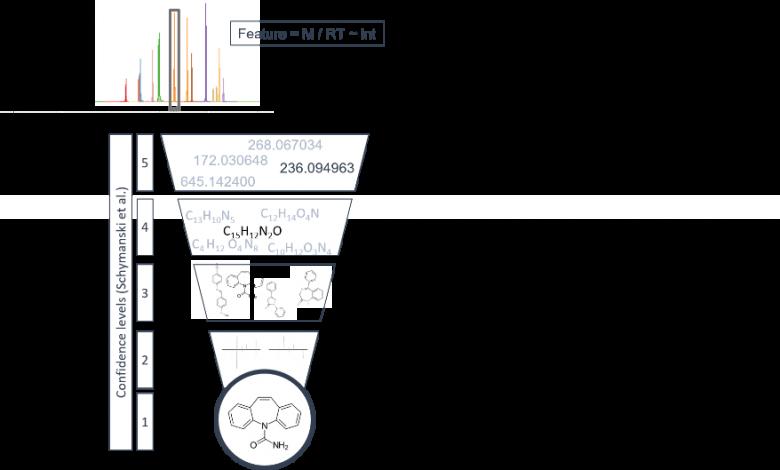 Figuur 1 – Schematisch overzicht van betrouwbaarheidsniveaus in NTS.
