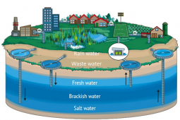 AquaConnect: de watersector verbinden met het oog op waterbeschikbaarheid