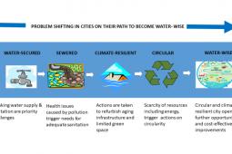 Waterbewuste steden helpen de wereld beter te maken